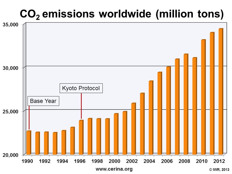 kohlendioxid emissionen weltweit
